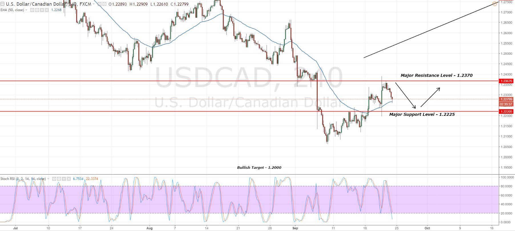 USDCAD - 4 Hour Chart - Trading Range