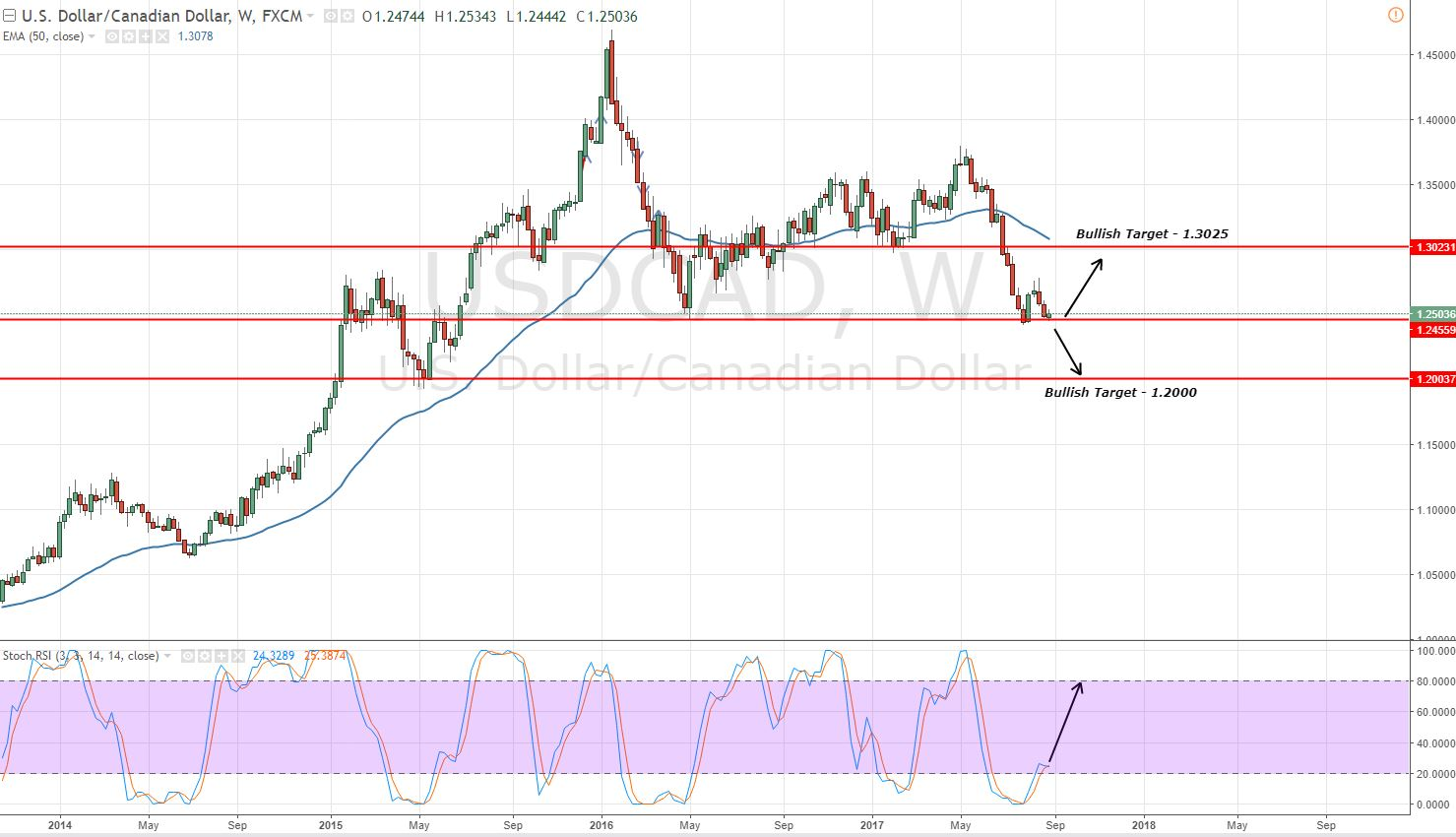 USDCAD - Double Bottom In Play