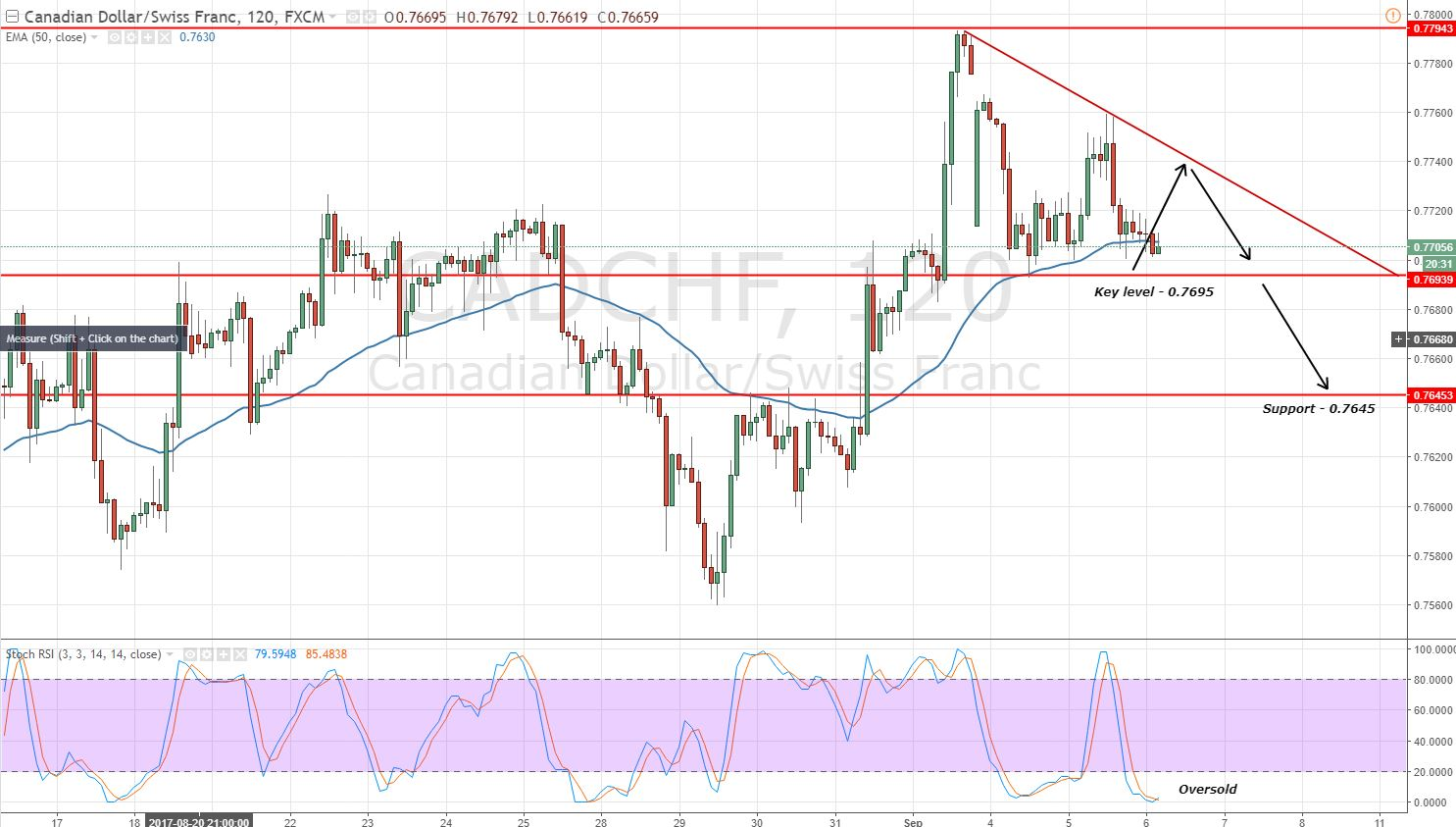 CADCHF - 2 Hours - Triangle Pattern