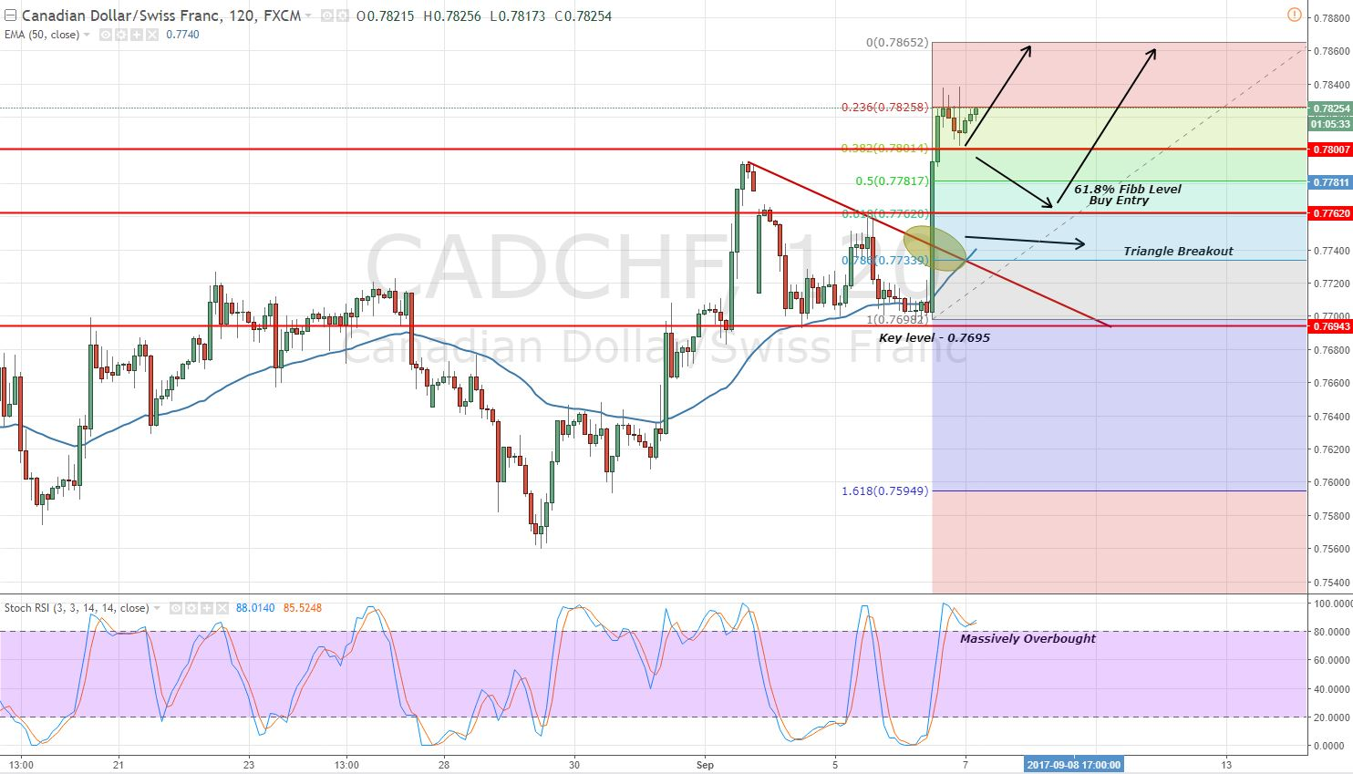 CADCHF - Triangle Breakout - 4 Hour Chart