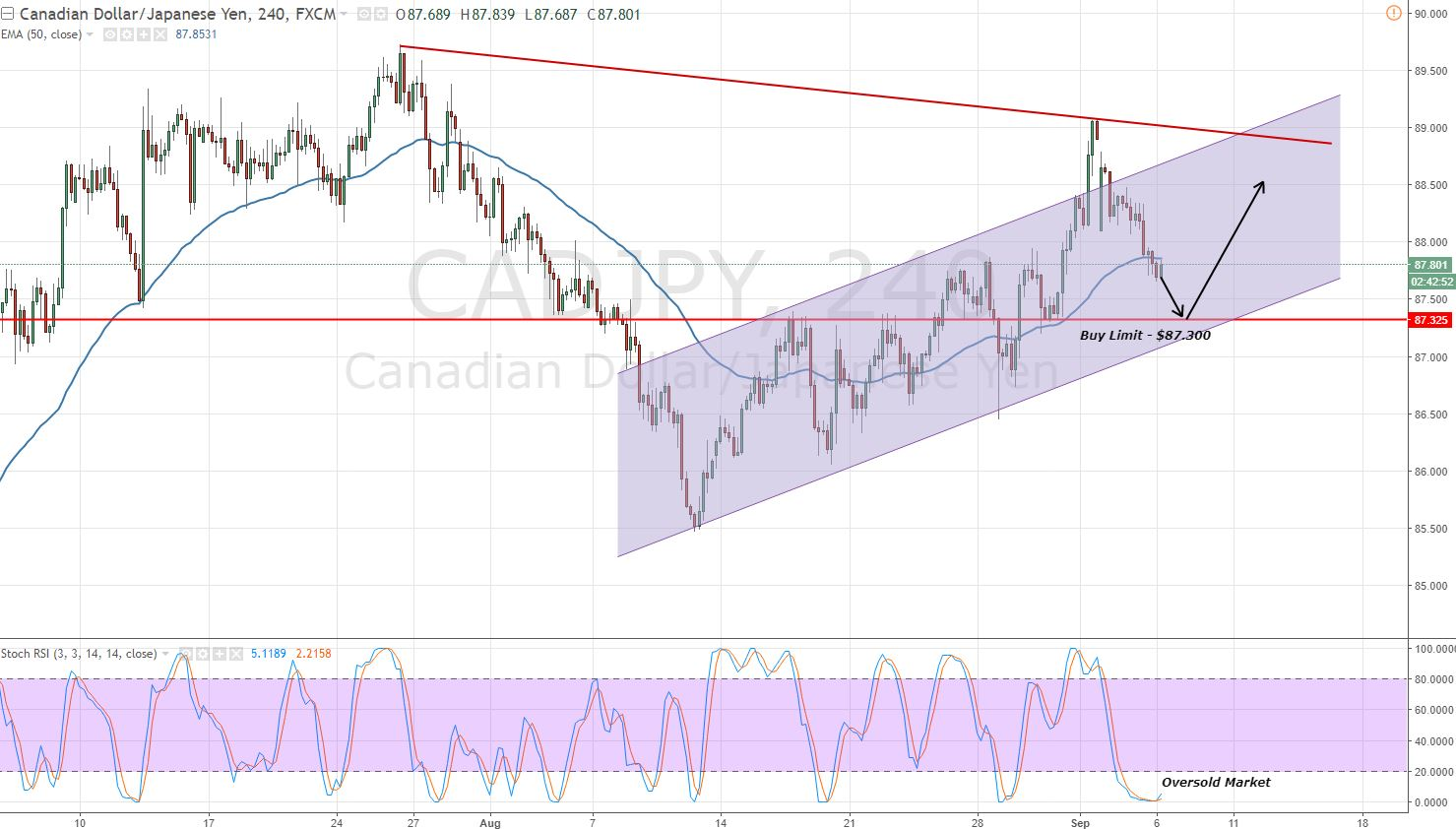 CADJPY - Bullish Channel & Potential Entry
