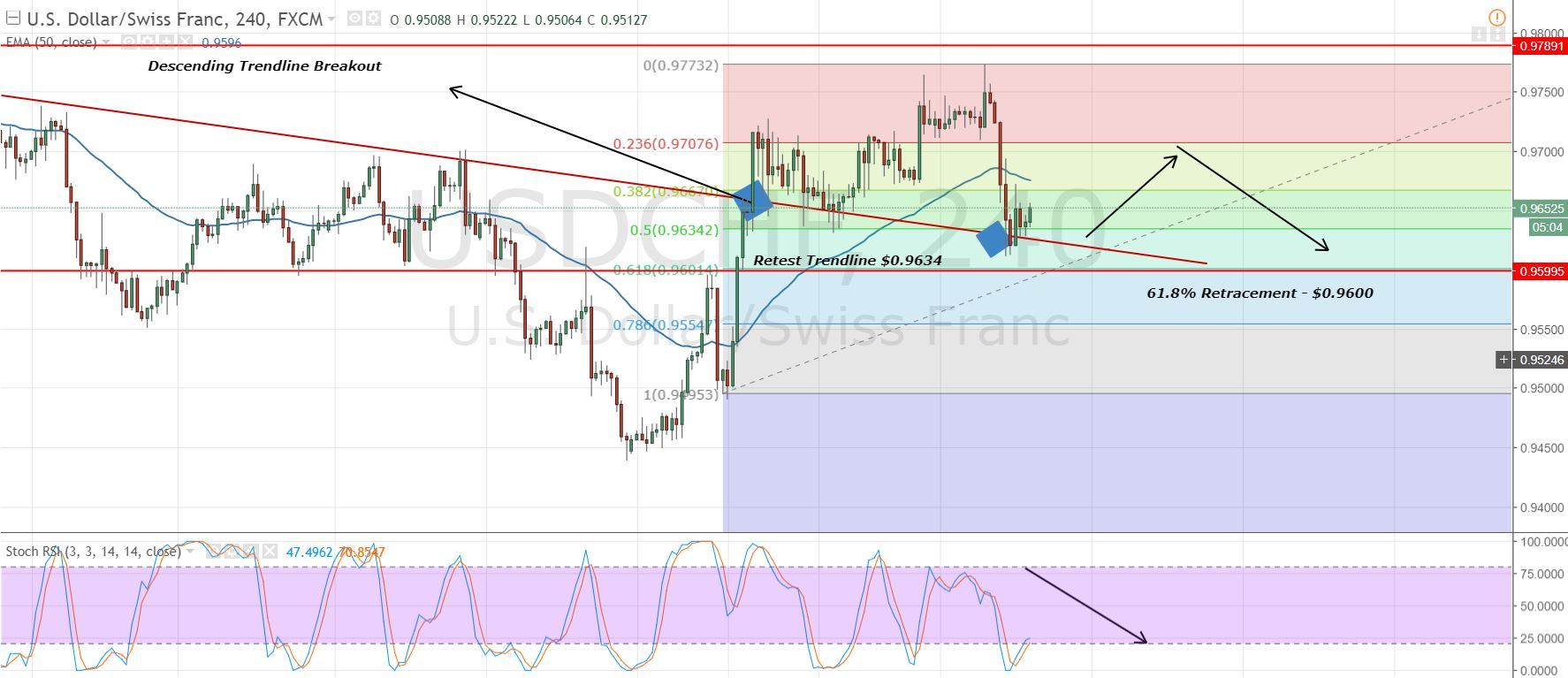 USD/CHF - 2 Hours Chart - Multiple Supports