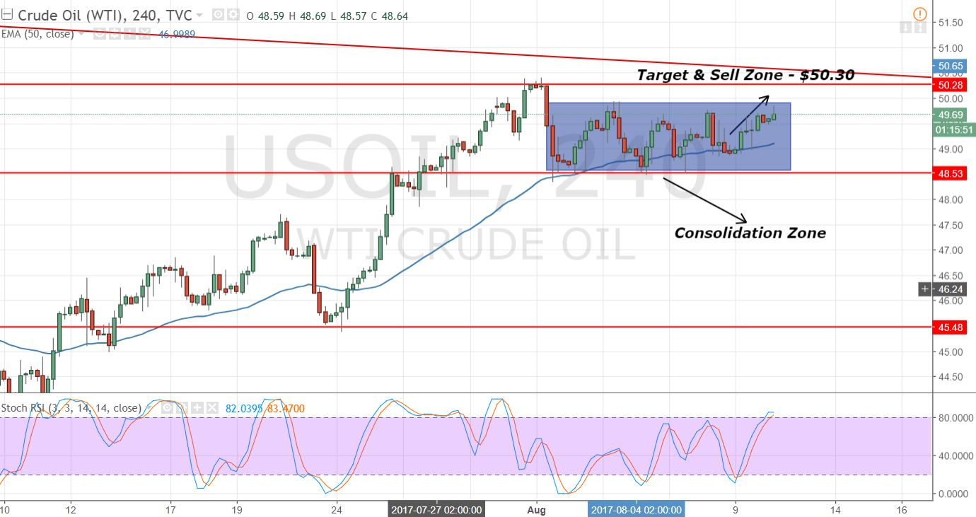 Crude Oil - 2 Hours Chart - Bearish Trendline