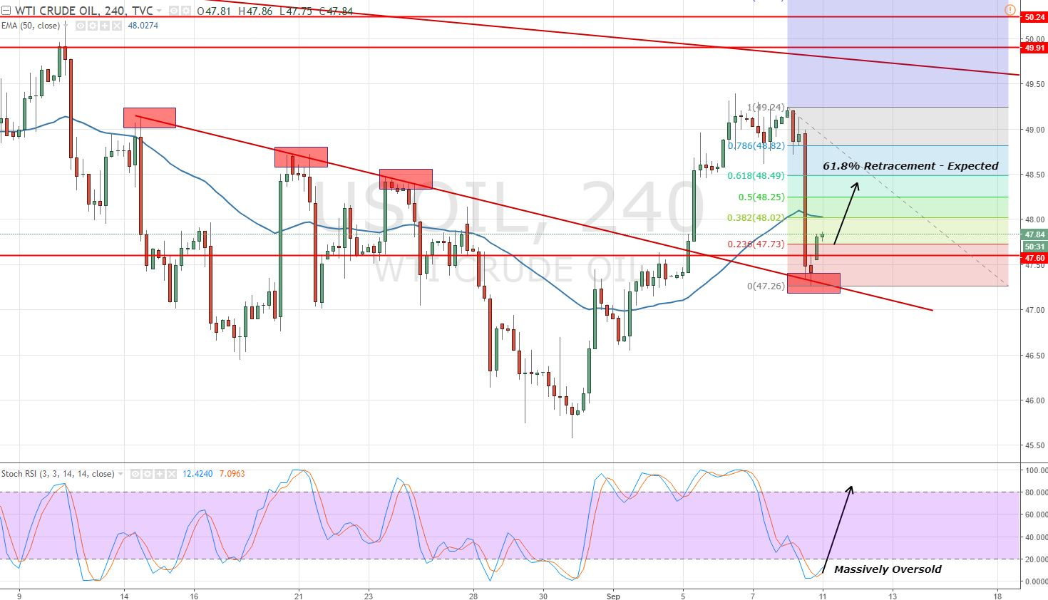 Crude Oil - 4 Hour Chart - Fibonacci Retracement