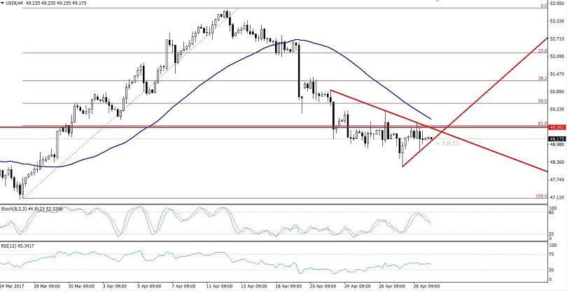WTI Crude Oil - Asymmetric Triangle Pattern