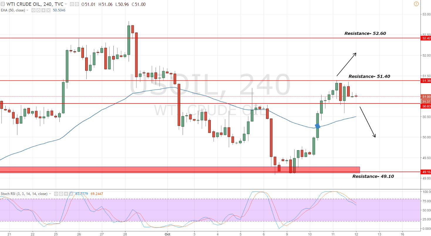 WTI Crude Oil - 4 - Hour Chart