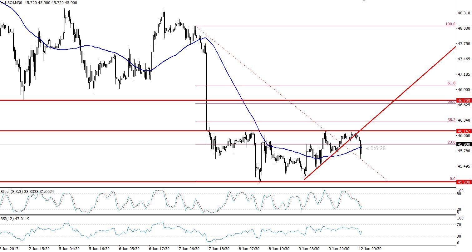 Crude Oil - 30 Minutes Chart