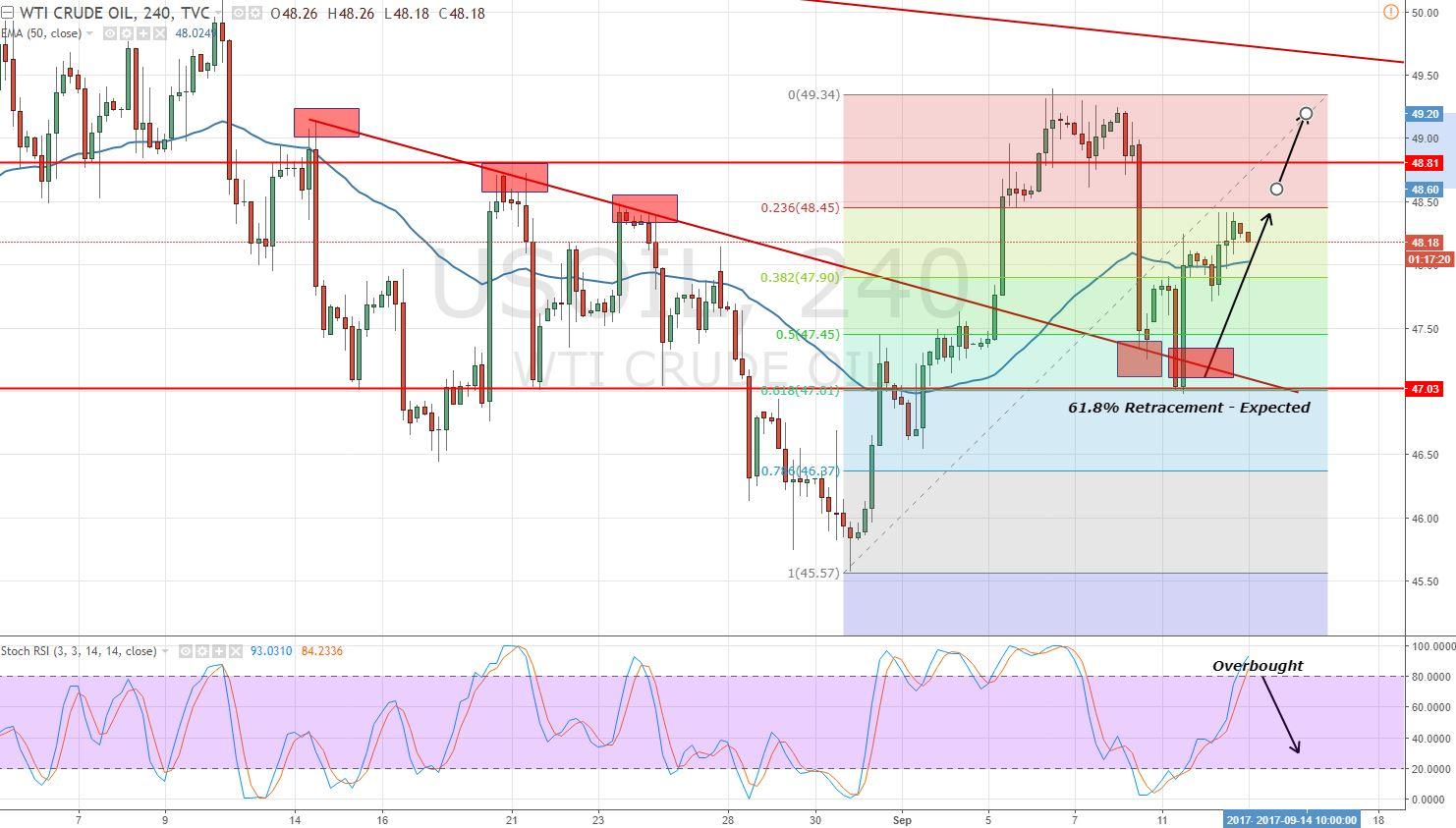 Crude Oil - Bullish Wave & Fibonacci Retracement