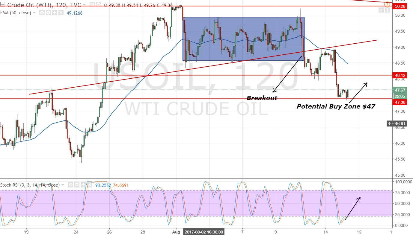 Crude Oil - 2 Hours Chart
