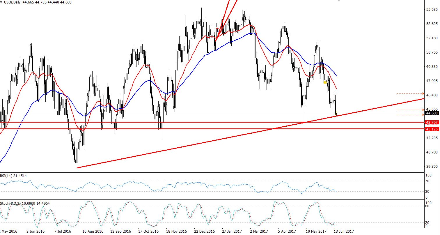 Crude Oil - Daily Chart