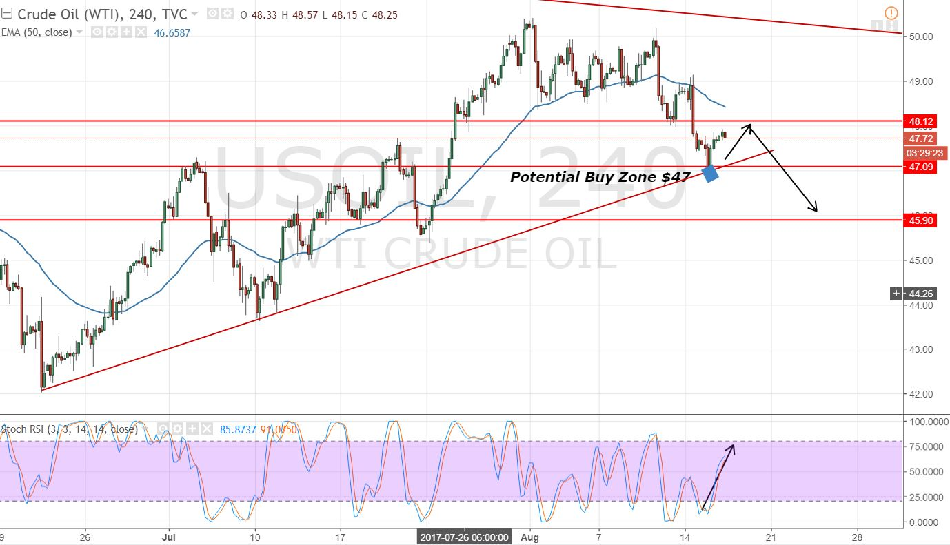 Crude Oil - 4 Hours Chart - Bullish Trendline