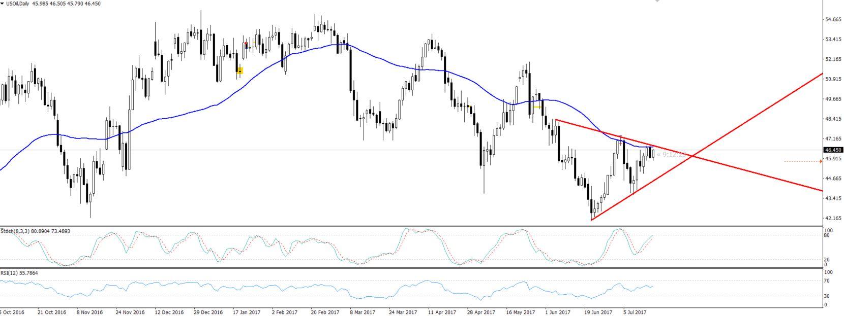 Crude Oil - Daily Chart - Symmetric Triangle Pattern