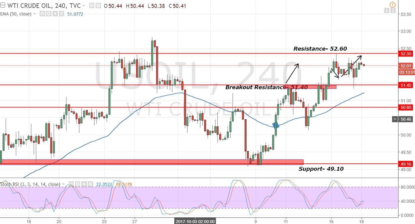 Crude Oil - 4 - Hour Chart - Sideways Range