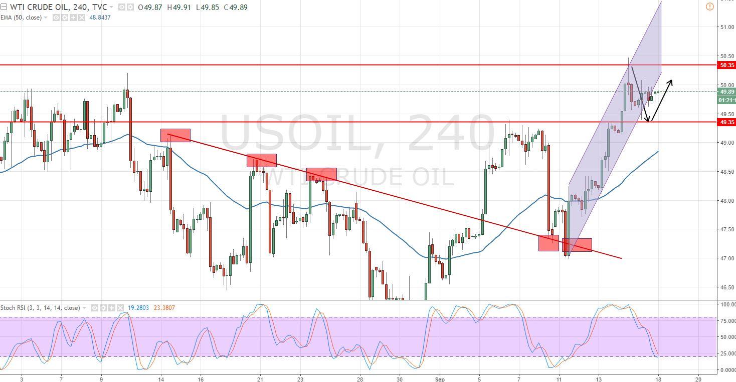 Crude Oil - 4 Hour Chart - Sideways Market