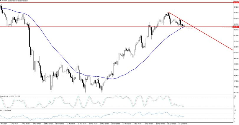 Crude Oil - 4 Hours Chart
