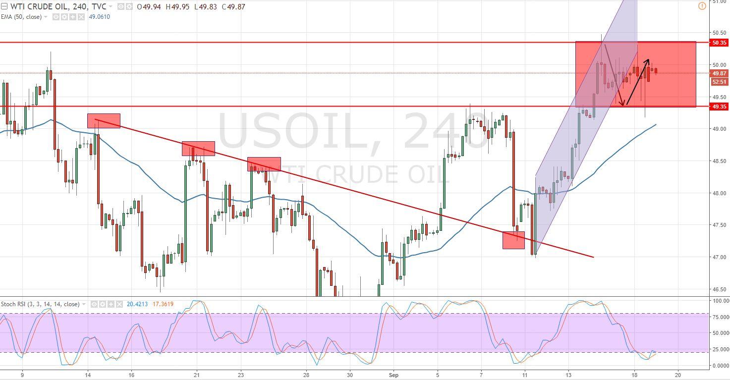 Crude Oil - 4 Hour Chart - Sideways Trend