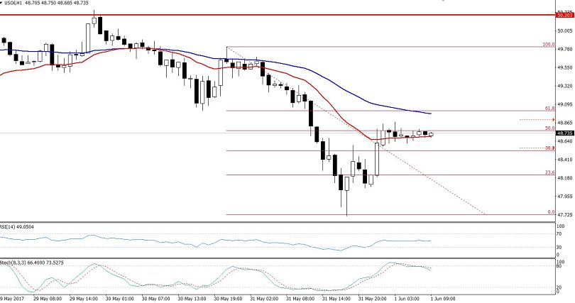 50% Retracement - Crude Oil Hourly Chart
