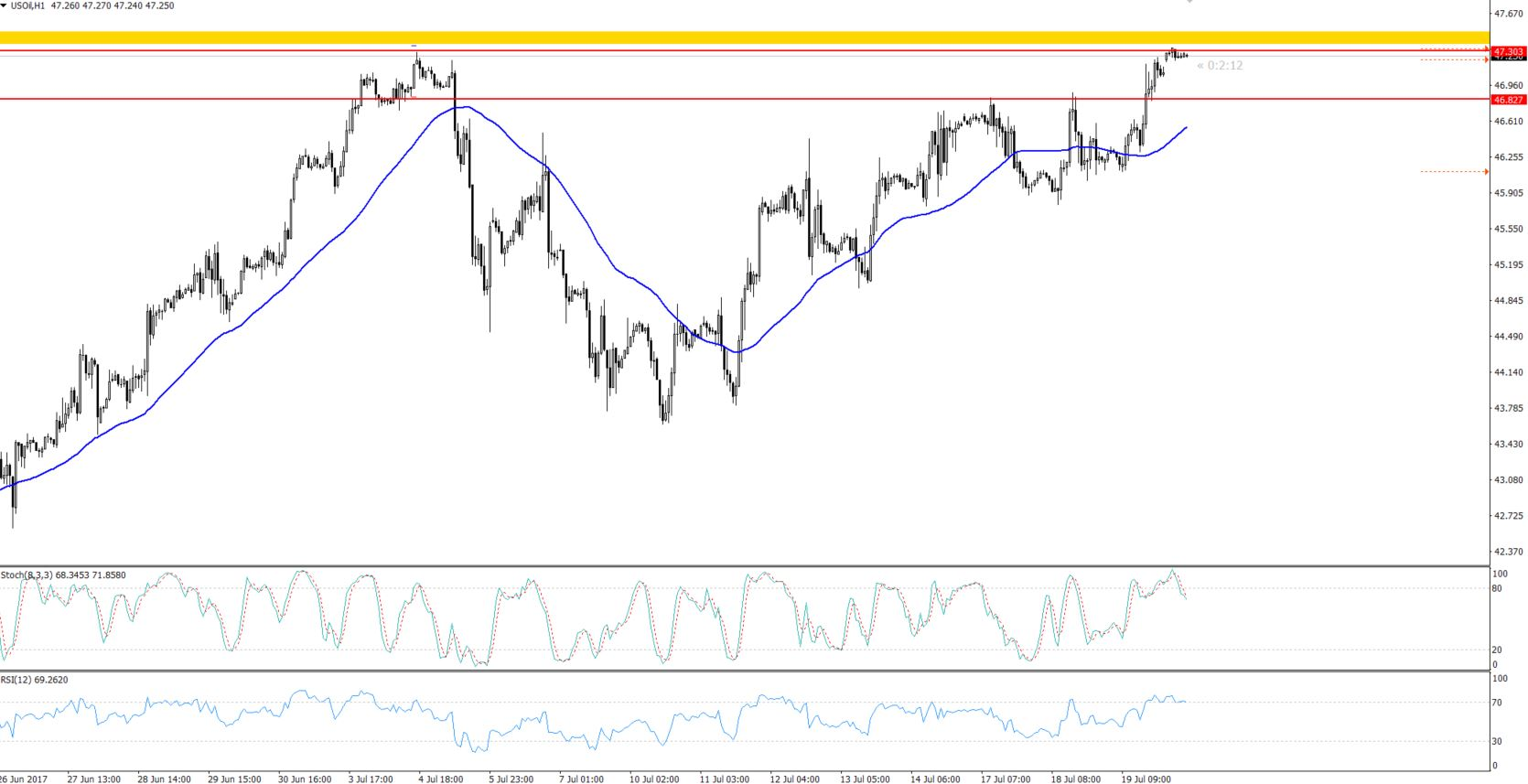 WTI Crude Oil  - Hourly Chart - Double Top