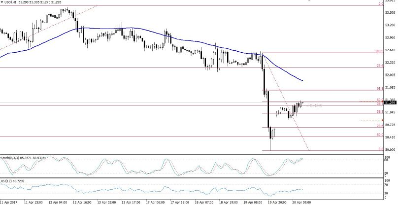 Crude Oil - Hourly Chart