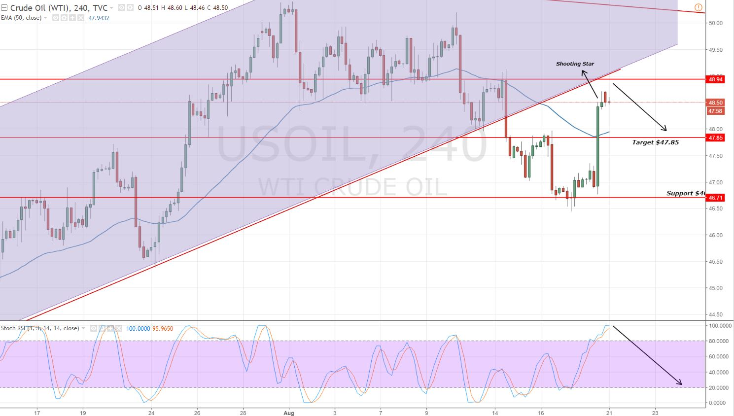 Crude Oil - 4 Hour Chart - Bearish Setup