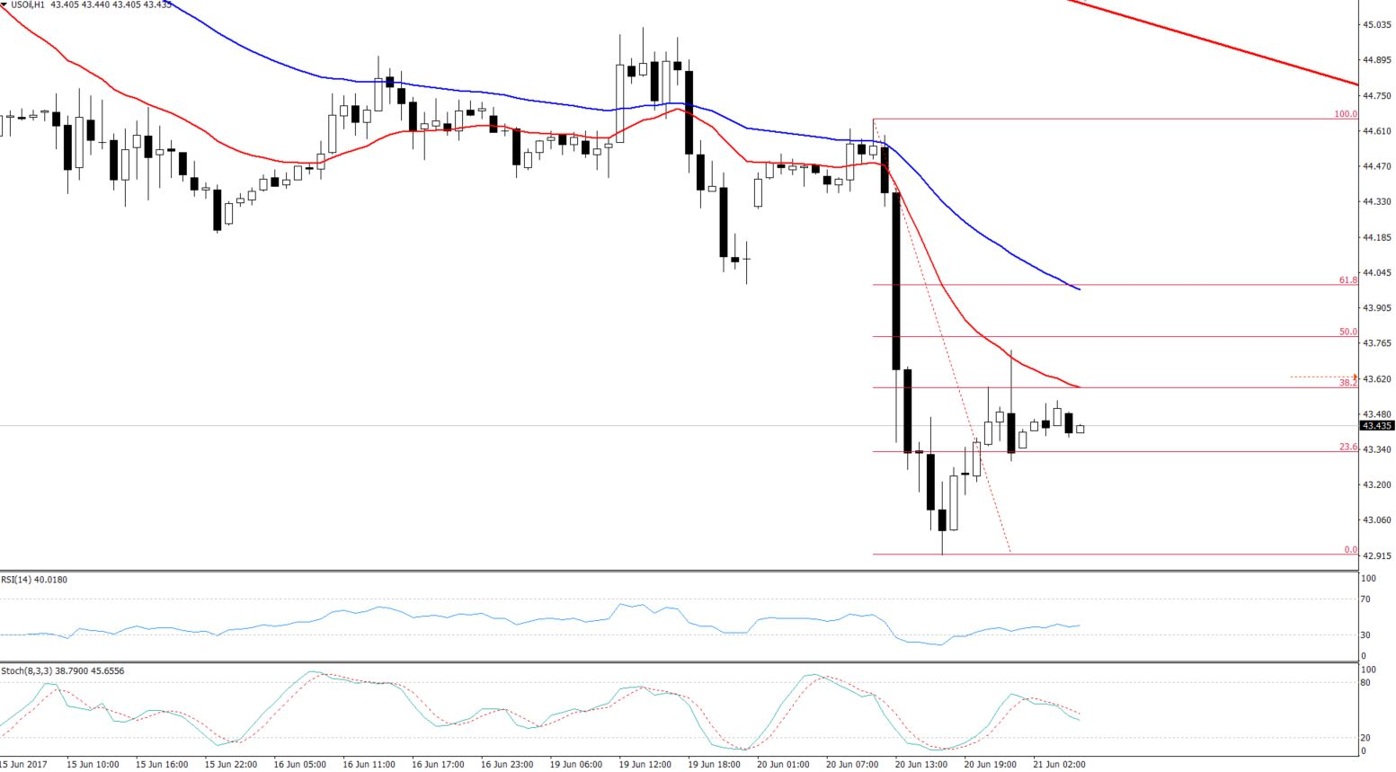 Crude Oil - Hourly Chart