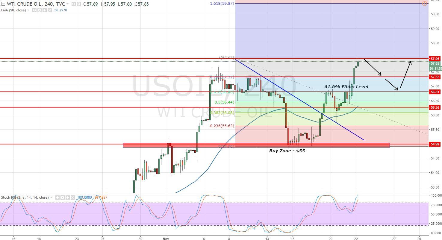 Crude Oil - 4 - Hour Chart - Bullish Breakout