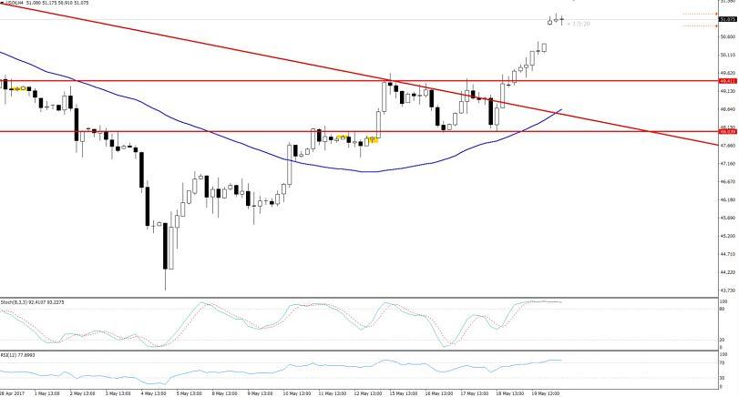 Bullish Gap In Crude Oil - 4 Hours Chart