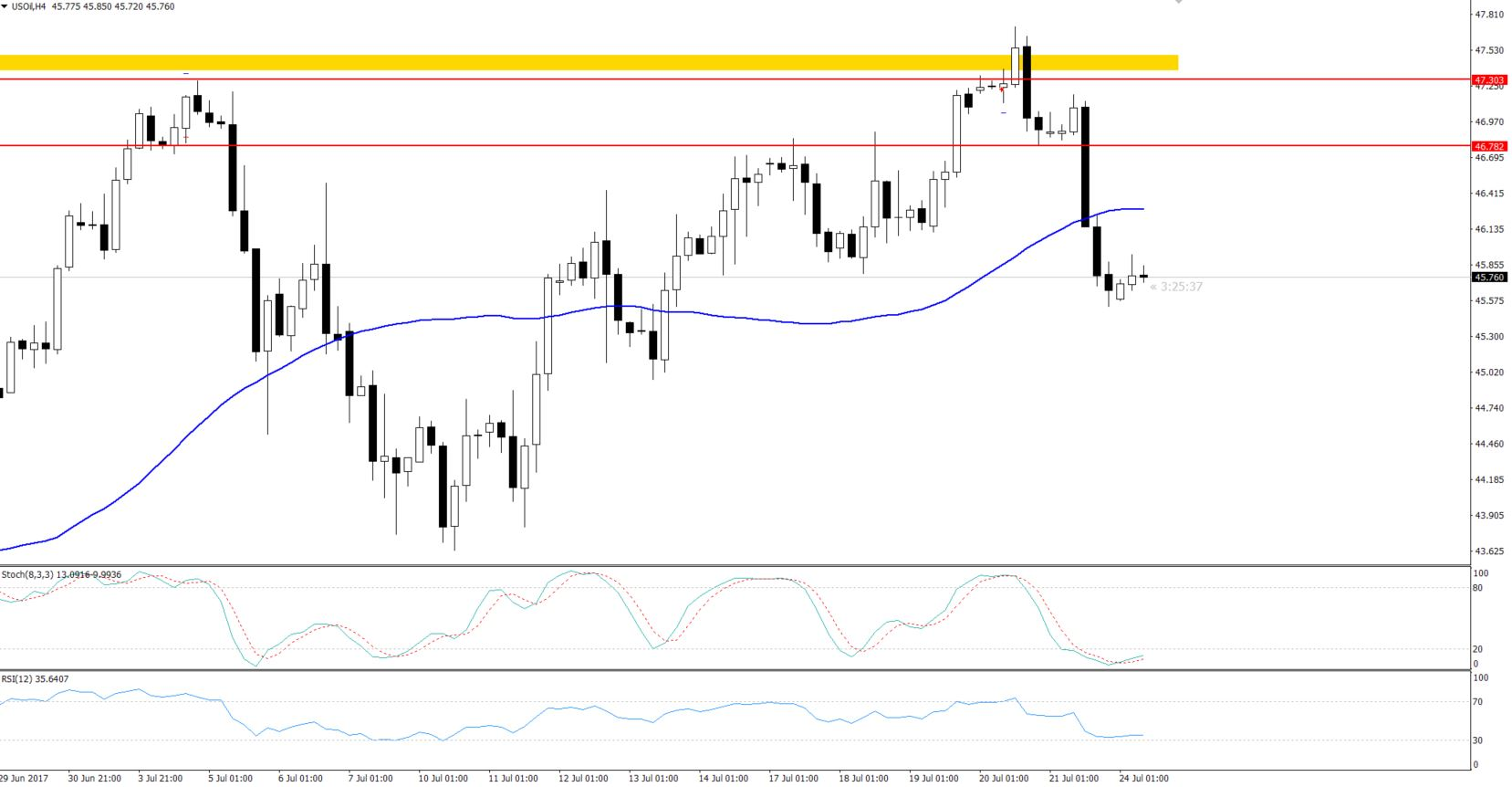 WTI Crude Oil - 4 - Hours Chart - Oversold Indicators