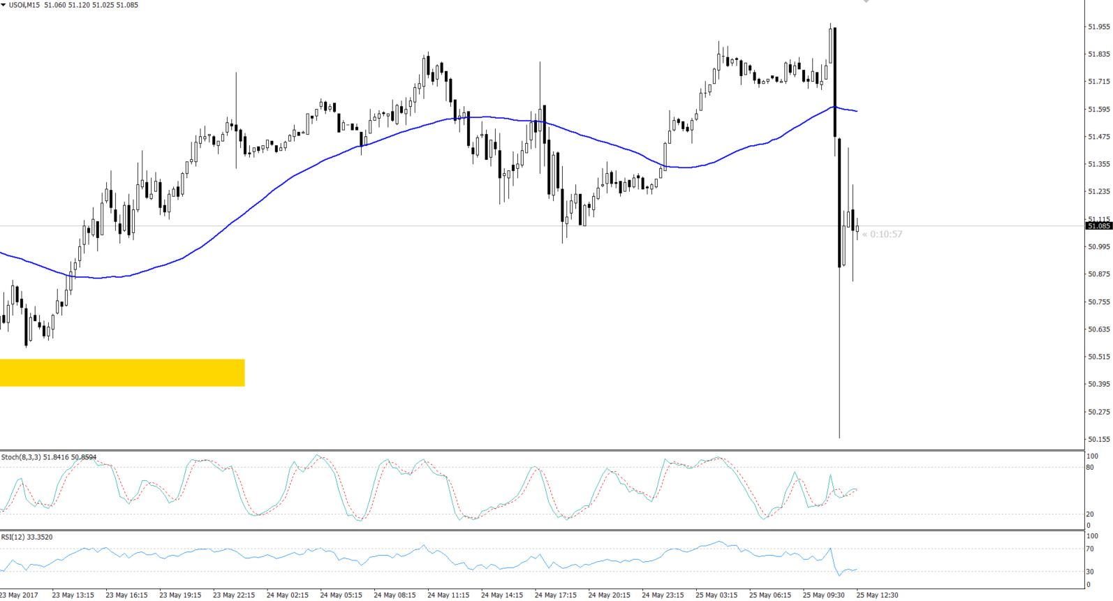 180 Pips dip - WTI Crude Oil 15 Min Chart