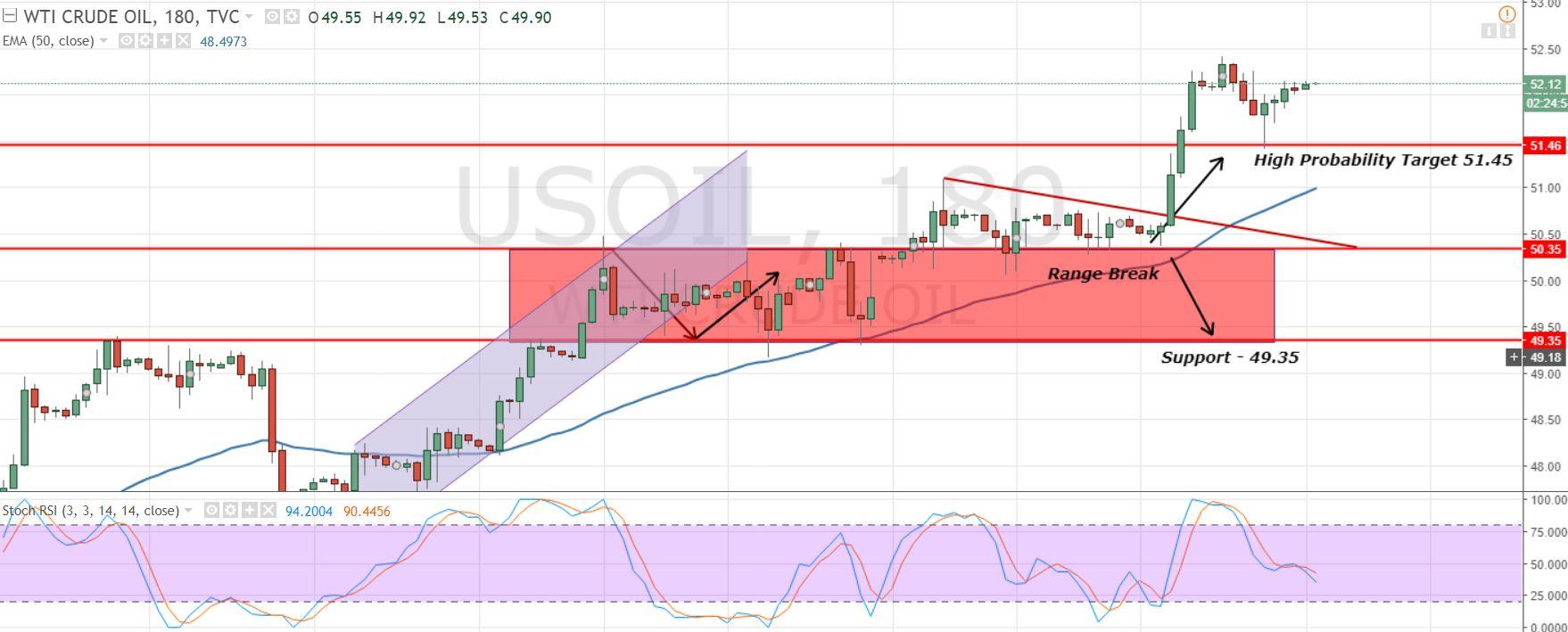 Crude Oil - 3 Hour Chart
