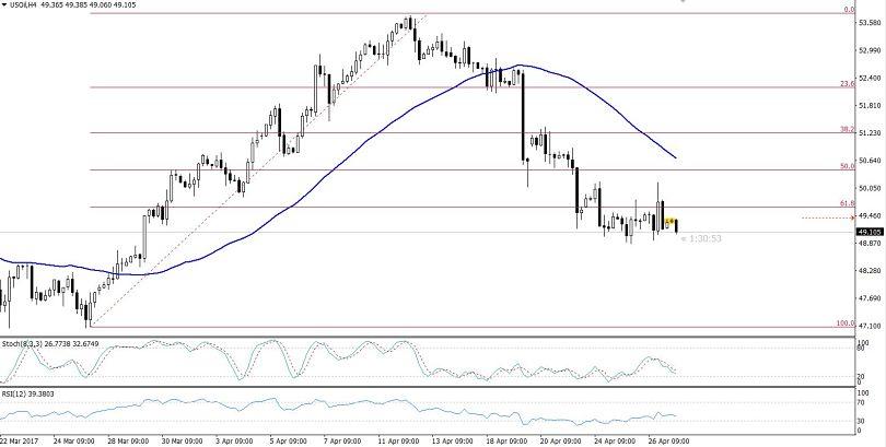 Crude Oil - 4 Hours Chart
