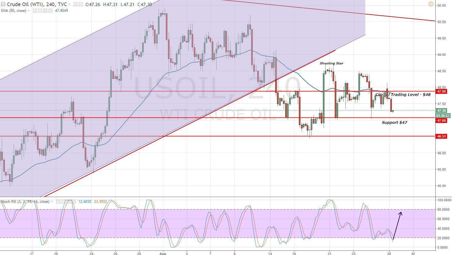 Crude Oil - 2 Hours Chart - Sideways Market