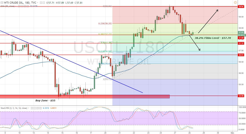 Crude Oil - 3 - Hour Chart