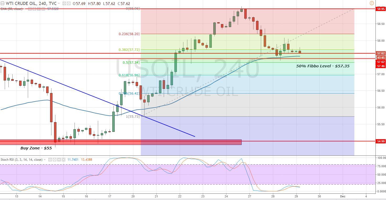 Crude Oil - 4 - Hour Chart - Fibonacci Retracement