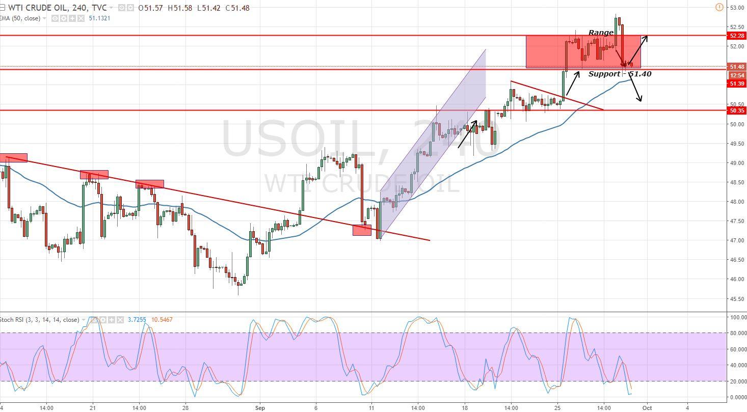 Crude Oil - 4 Hour Chart