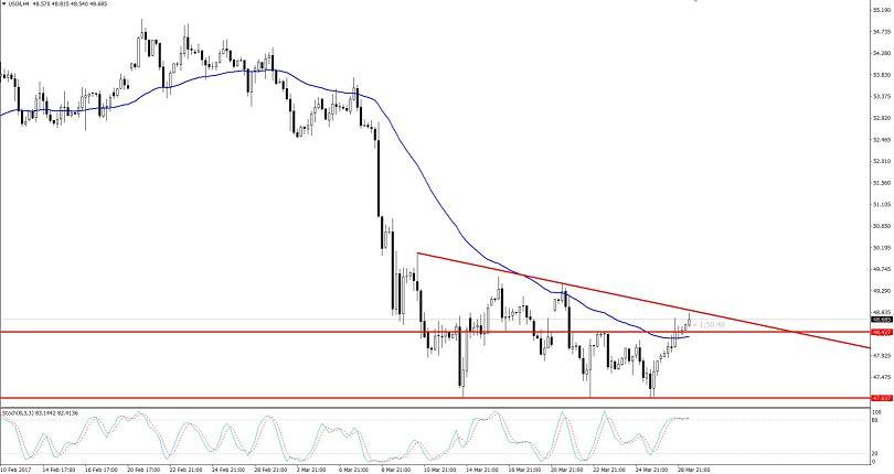 WTI Crude Oil 4- Hours Chart