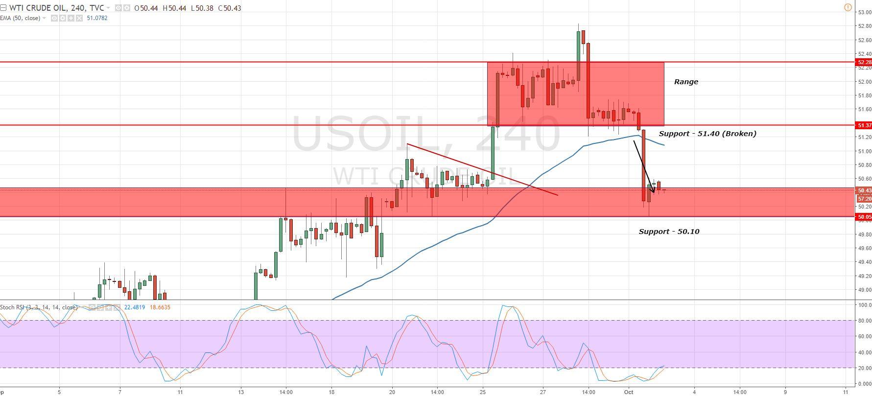 Crude Oil - 4 - Hour Chart - Range Breakout