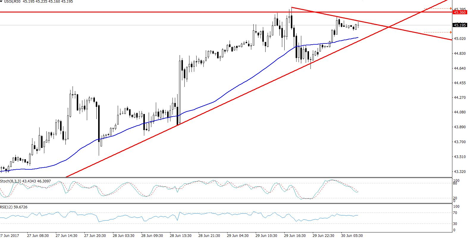 Crude Oil - 30 Mins Chart