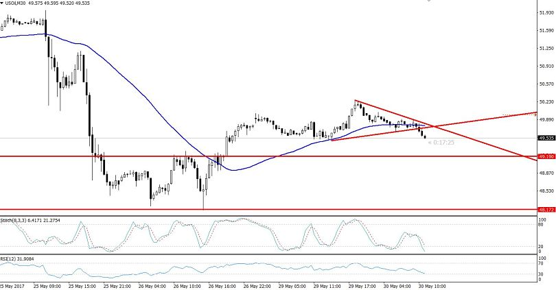 Crude Oil 30 Min Chart - Symmetric Triangle Pattern