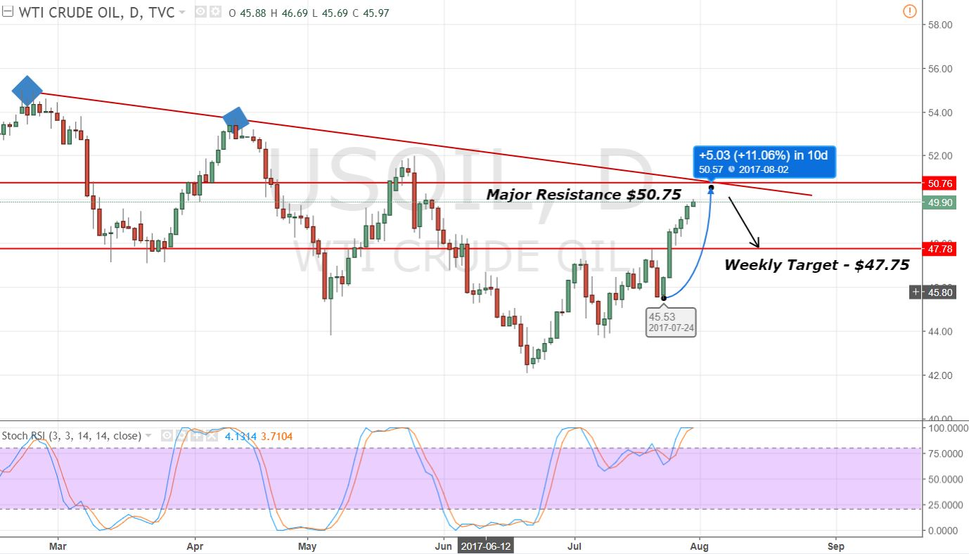 Crude Oil - Daily Chart - Bearish Trend-line Resistance