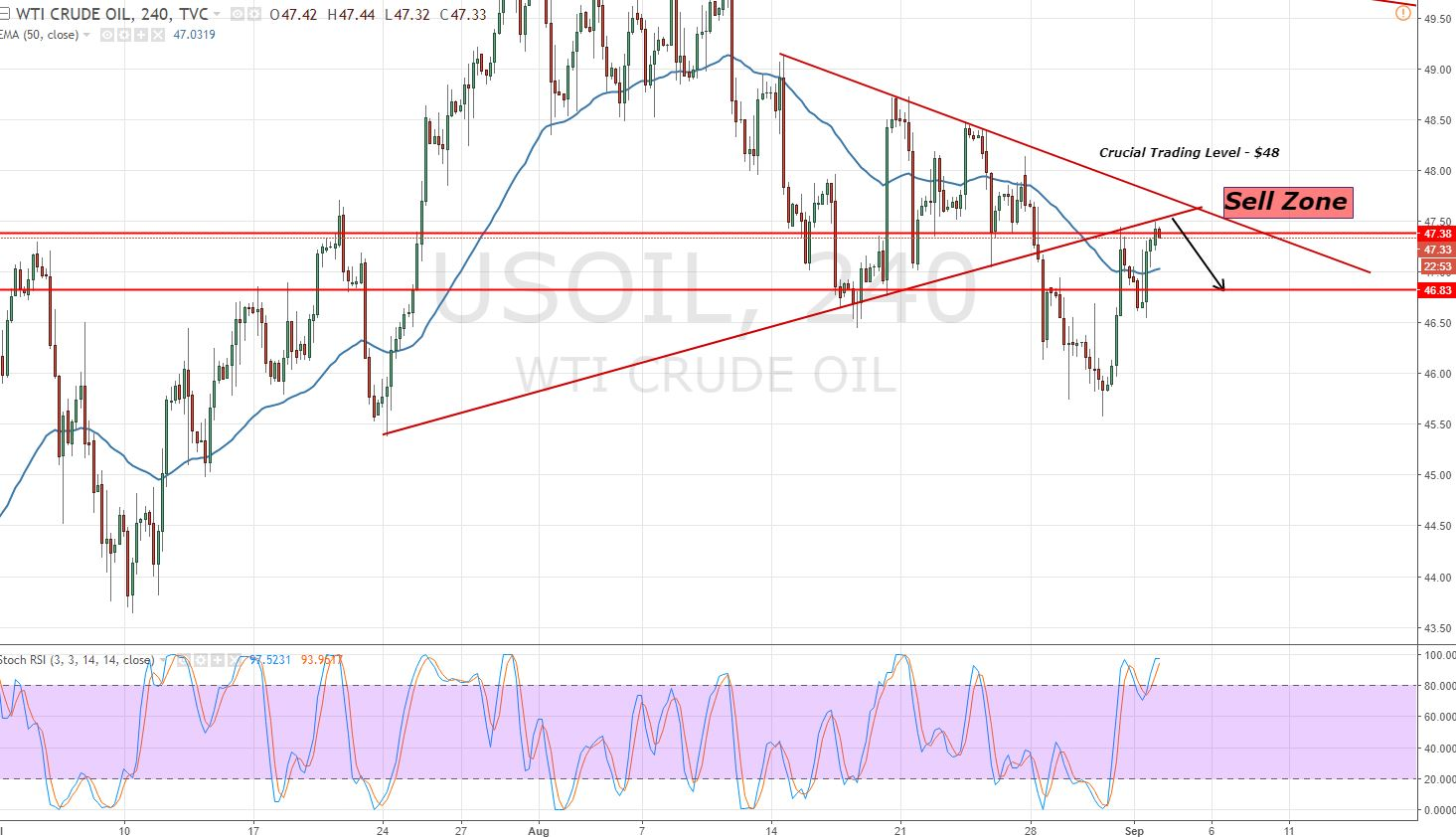 Crude Oil - 4 Hours - Symmetric Triangle Pattern
