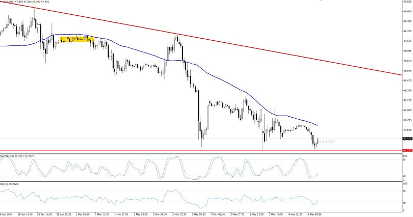 Crude Oil - 4 Hour Chart