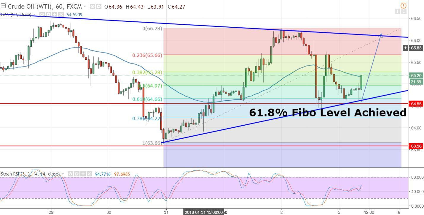 Crude Oil - 60 Min Chart