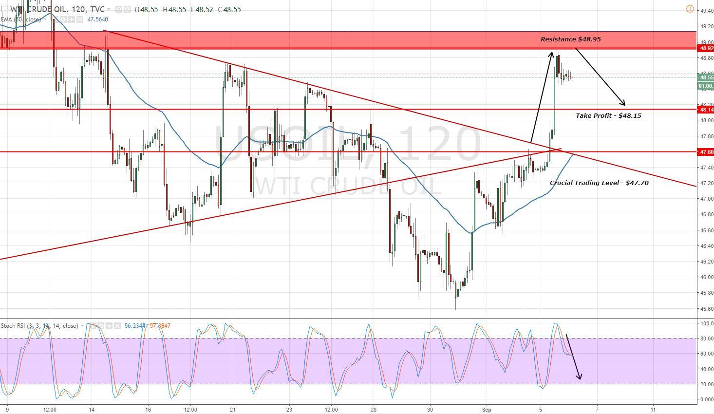Crude Oil - 2- Hour Chart - Fibonacci Retracement