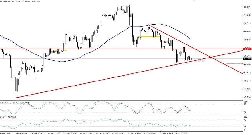 4 Hours Chart WTI Crude Oil - Symmetric Triangle Pattern