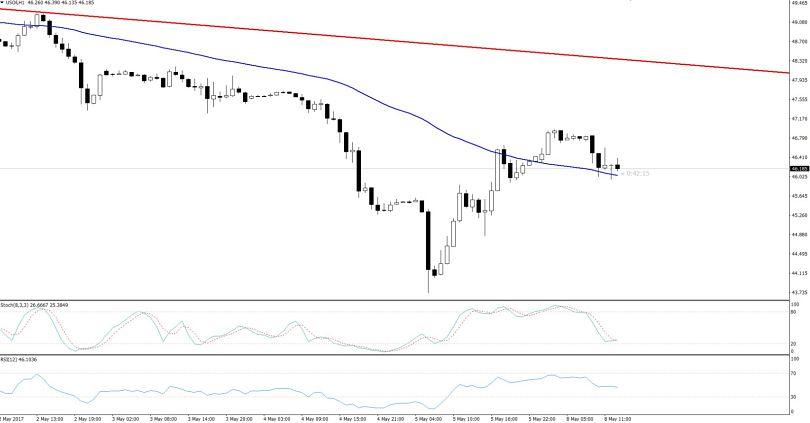 Crude Oil - 50% Fibonacci retracement