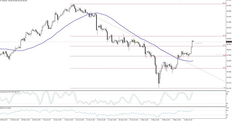 Crude Oil 61.8% Retracement - 4 Hours Chart