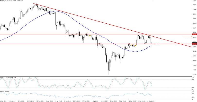 WTI Crude Oil - Sideways Trend In H4