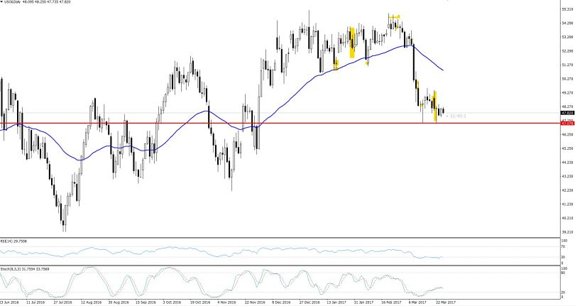 Crude Oil 4 Hour Chart