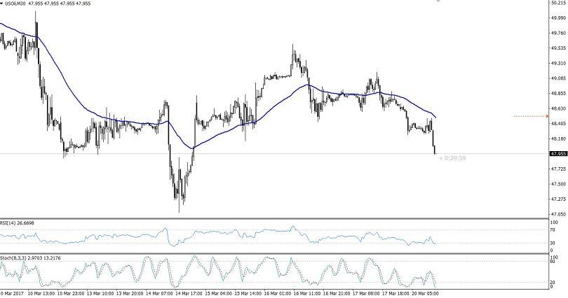 WTI Crude Oil Buying Setup